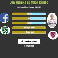 Jan Ruzicka vs Milan Rundic h2h player stats