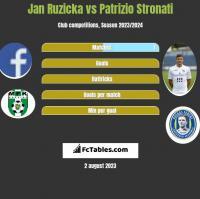Jan Ruzicka vs Patrizio Stronati h2h player stats
