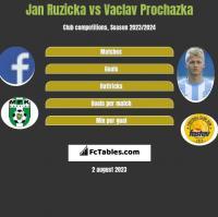 Jan Ruzicka vs Vaclav Prochazka h2h player stats