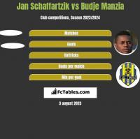 Jan Schaffartzik vs Budje Manzia h2h player stats