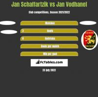 Jan Schaffartzik vs Jan Vodhanel h2h player stats