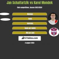 Jan Schaffartzik vs Karol Mondek h2h player stats