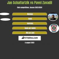 Jan Schaffartzik vs Pavel Zavadil h2h player stats