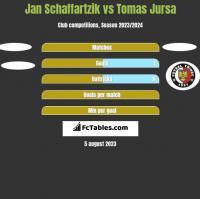 Jan Schaffartzik vs Tomas Jursa h2h player stats