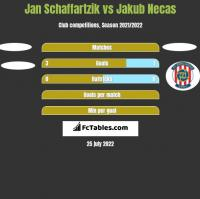 Jan Schaffartzik vs Jakub Necas h2h player stats