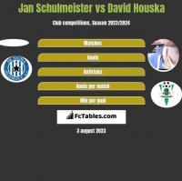 Jan Schulmeister vs David Houska h2h player stats