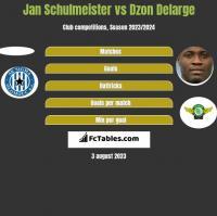 Jan Schulmeister vs Dzon Delarge h2h player stats