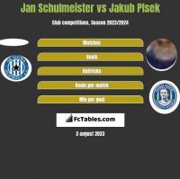 Jan Schulmeister vs Jakub Plsek h2h player stats