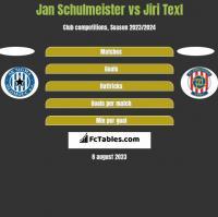 Jan Schulmeister vs Jiri Texl h2h player stats