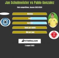 Jan Schulmeister vs Pablo Gonzalez h2h player stats