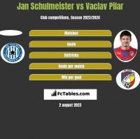 Jan Schulmeister vs Vaclav Pilar h2h player stats