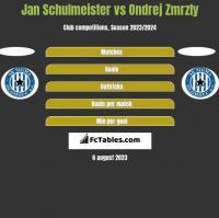 Jan Schulmeister vs Ondrej Zmrzly h2h player stats