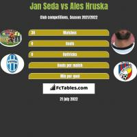 Jan Seda vs Ales Hruska h2h player stats