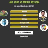 Jan Seda vs Matus Kozacik h2h player stats