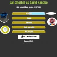 Jan Shejbal vs David Hancko h2h player stats
