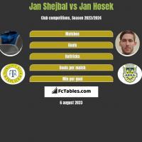 Jan Shejbal vs Jan Hosek h2h player stats