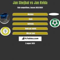 Jan Shejbal vs Jan Kvida h2h player stats