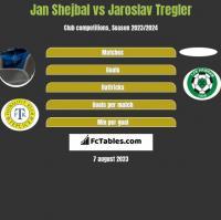 Jan Shejbal vs Jaroslav Tregler h2h player stats