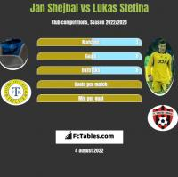 Jan Shejbal vs Lukas Stetina h2h player stats