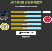 Jan Shejbal vs Manel Royo h2h player stats