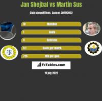 Jan Shejbal vs Martin Sus h2h player stats
