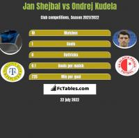 Jan Shejbal vs Ondrej Kudela h2h player stats
