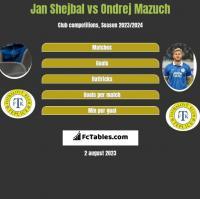 Jan Shejbal vs Ondrej Mazuch h2h player stats