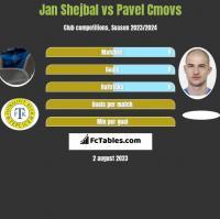 Jan Shejbal vs Pavel Cmovs h2h player stats