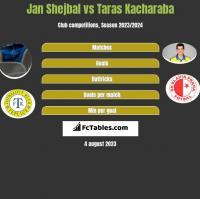 Jan Shejbal vs Taras Kacharaba h2h player stats