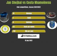 Jan Shejbal vs Costa Nhamoinesu h2h player stats
