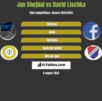 Jan Shejbal vs David Lischka h2h player stats