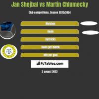 Jan Shejbal vs Martin Chlumecky h2h player stats