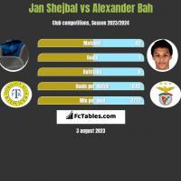 Jan Shejbal vs Alexander Bah h2h player stats