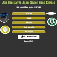 Jan Shejbal vs Juan Olivier Simo Kingue h2h player stats