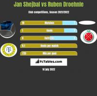 Jan Shejbal vs Ruben Droehnle h2h player stats
