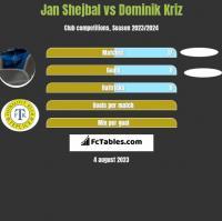 Jan Shejbal vs Dominik Kriz h2h player stats