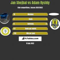 Jan Shejbal vs Adam Rychly h2h player stats