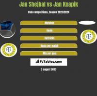 Jan Shejbal vs Jan Knapik h2h player stats