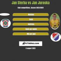 Jan Sterba vs Jan Juroska h2h player stats