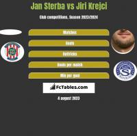 Jan Sterba vs Jiri Krejci h2h player stats
