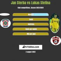 Jan Sterba vs Lukas Stetina h2h player stats