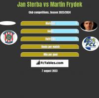 Jan Sterba vs Martin Frydek h2h player stats