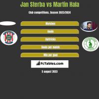 Jan Sterba vs Martin Hala h2h player stats