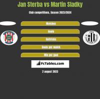 Jan Sterba vs Martin Sladky h2h player stats