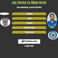 Jan Sterba vs Milan Kerbr h2h player stats