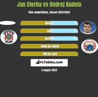 Jan Sterba vs Ondrej Kudela h2h player stats
