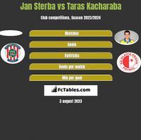 Jan Sterba vs Taras Kacharaba h2h player stats