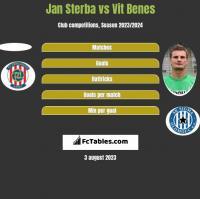 Jan Sterba vs Vit Benes h2h player stats