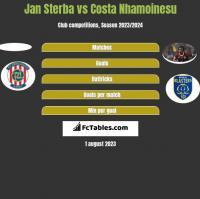 Jan Sterba vs Costa Nhamoinesu h2h player stats