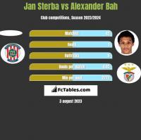 Jan Sterba vs Alexander Bah h2h player stats